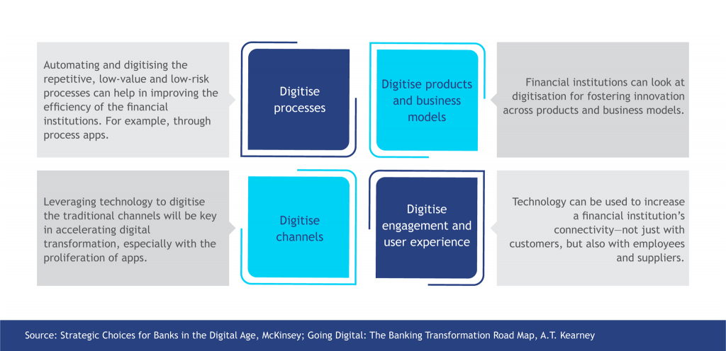 Steps to Digital Transformation