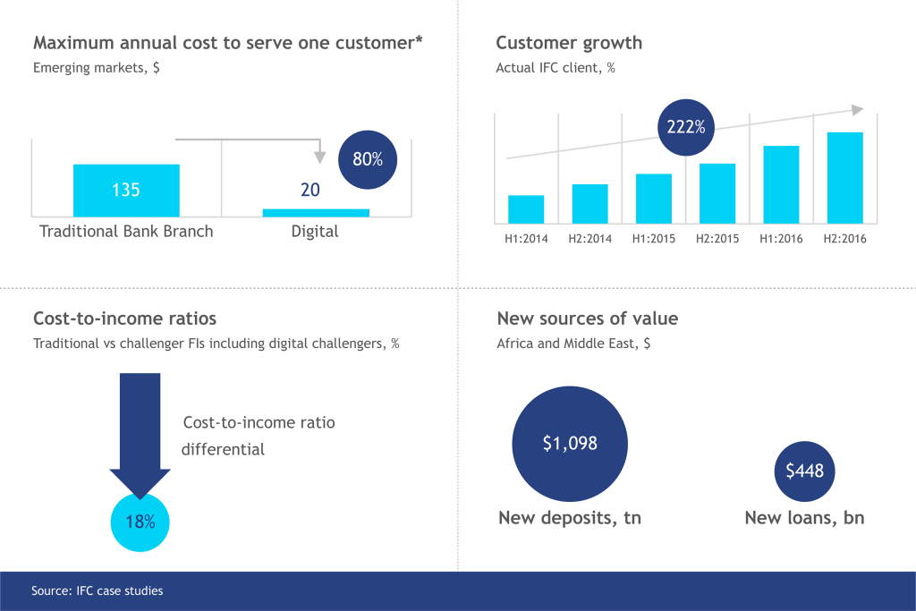 Impact of digital transformation as 1) a reduction in the cost per customer, 2) customer growth, 3) cost-to-income differentials, and 4) new sources of value