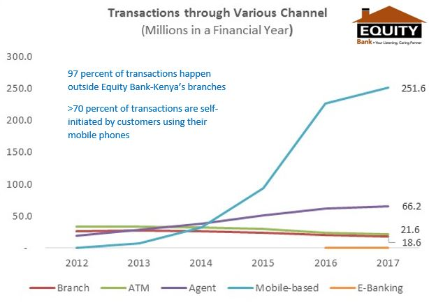 Equity Bank Transactions